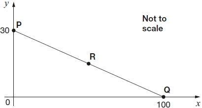 what are coordinates practice q2