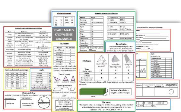 Knowledge Organiser Maths Year 6